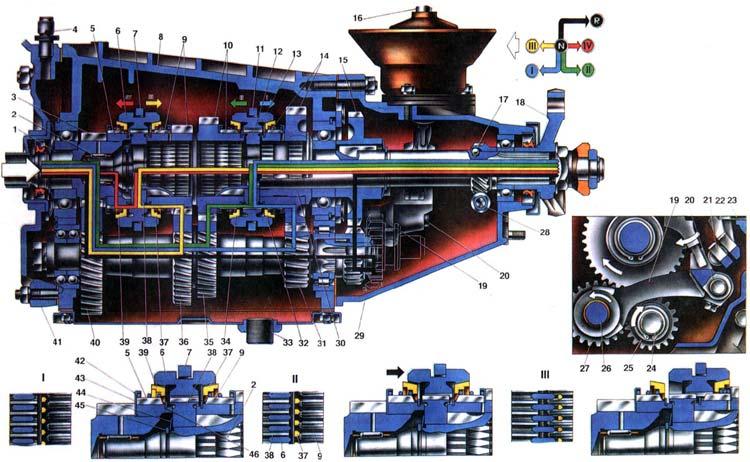 ВАЗ 2103 Схема работы коробки