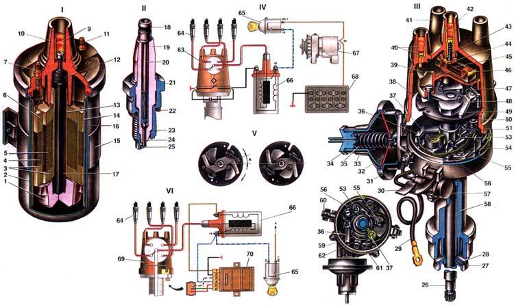 ВАЗ 2103 Система зажигания