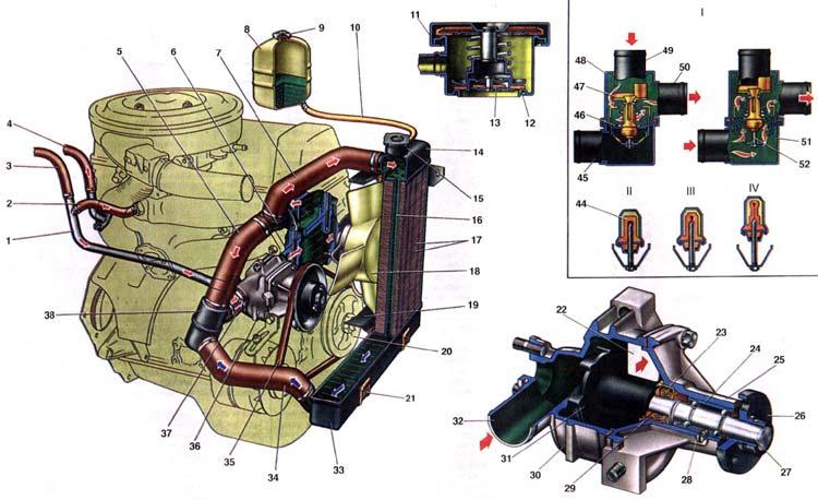 ВАЗ 2103 Система охлаждения