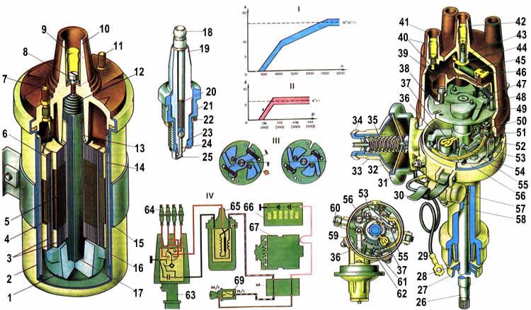 2104) Система зажигания