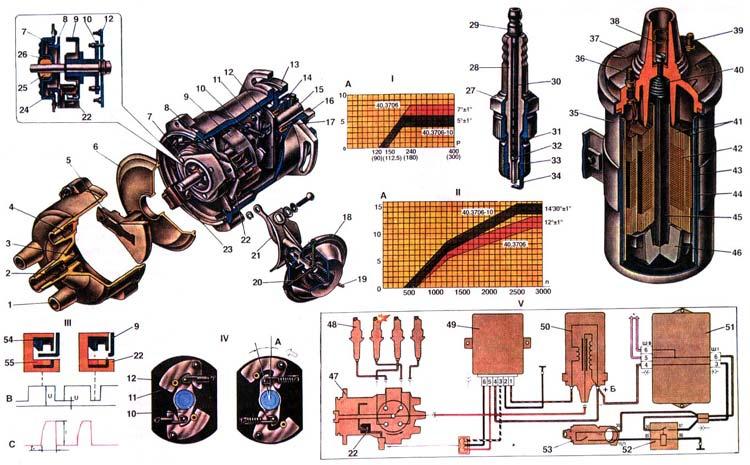 ЛАДА 21099 (ВАЗ 21099) Система