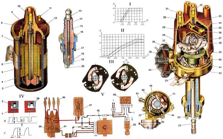 ВАЗ 2121 НИВА Система